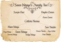 Soren Nitaya's Family Tree order changed