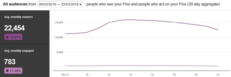 Pinterest views graph for dmcain84