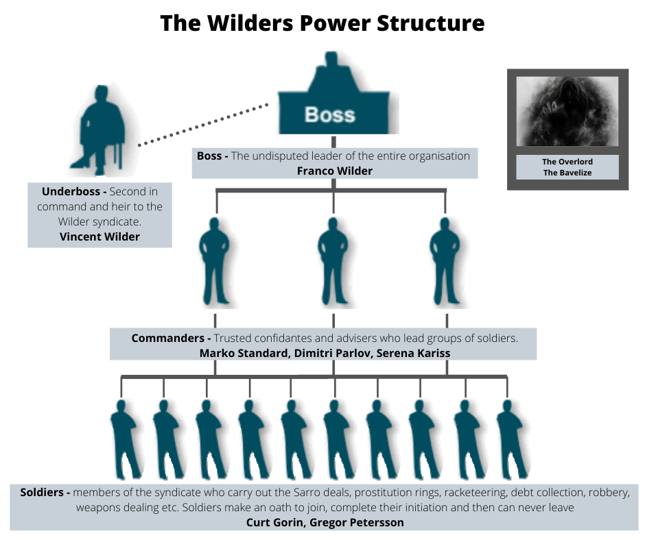 The Wilders - crime syndicate in Origin of Shadow by D.M. Cain